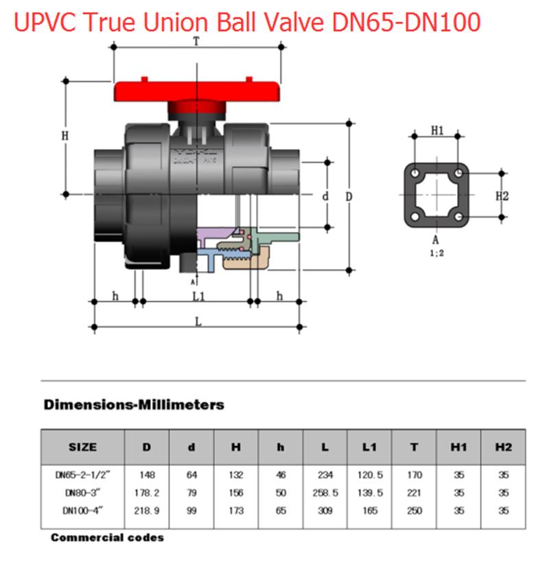 UPVC True Union ball valve DN65-DN100